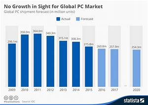 Chart: No Growth in Sight for Global PC Market | Statista