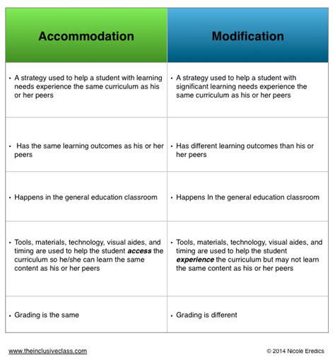 Modification Order Meaning by 10 Worst Modifications For Students With Disabilities And