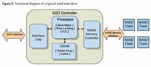 Design Of Solid State Drives With Flash Memory
