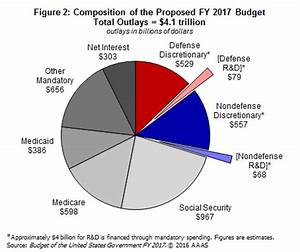 Guide to the President's Budget: Research and Development ...