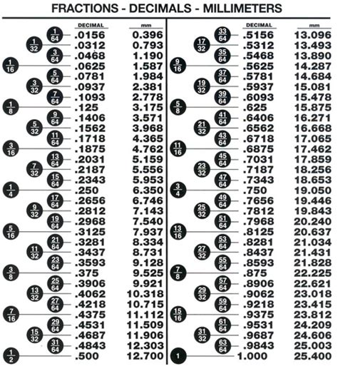decimal   conversion chart   worksheets image collection   share