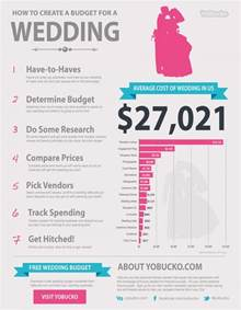 average wedding cost average wedding costs visual ly
