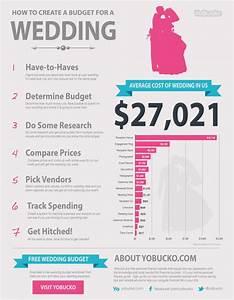 Average wedding costs visually for How much to budget for a wedding