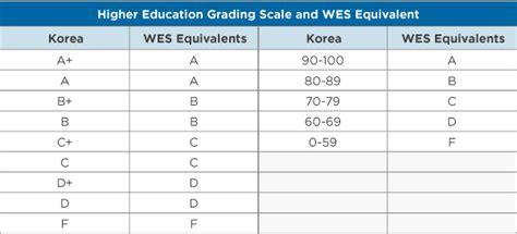 education  south korea wenr