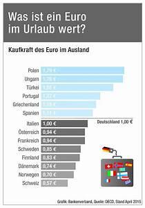 Wie Teuer Ist Parkett Abschleifen : wie teuer ist es im urlaub bankenverband ~ Michelbontemps.com Haus und Dekorationen