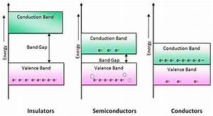 How Do Semiconductors Differ From Conductors And