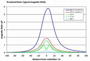 P4  U0026 Medium Voltage Overhead Power Lines