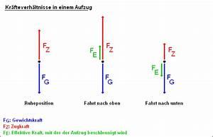 Physik Beschleunigung Berechnen : physik forum kr fte im aufzug unklarheiten ~ Themetempest.com Abrechnung