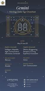 The Zodiac Sign Gemini Symbol - Personality, Strengths ...  Gemini