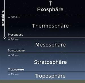 Fliegen In Der Erde : atmosph re meteoblue ~ Lizthompson.info Haus und Dekorationen