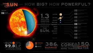 The Sun - How Big is the sun