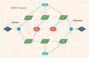 What Is The Critical Path Method