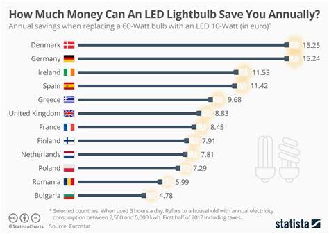 how much do led lights save συμφέρει ή όχι ένα ελληνικό σπίτι να βάλει λάμπες led
