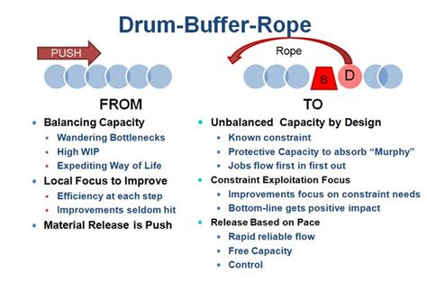 drum buffer rope synchornized flow project management