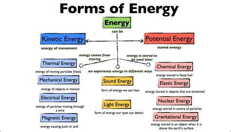 energy and its types justscience