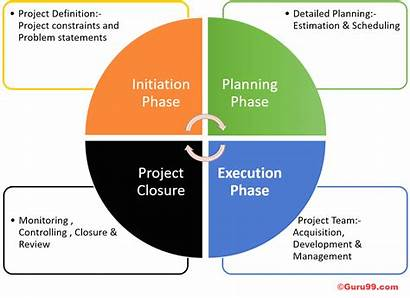 Project Cycle Manager Management Phase Initiation Risk