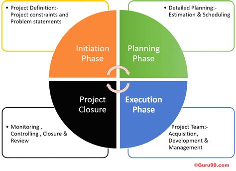Project Management Life Cycle: Complete Guide