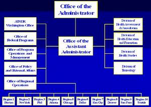 Accessible Org Chart Presentation November 13 2001 Spring Valley In