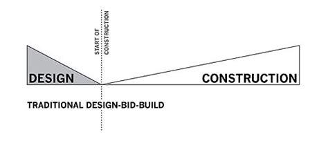 design bid build architect led design build wow
