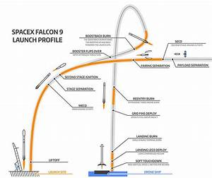 rockets - How will SpaceX achieve landing of the Falcon 9 ...
