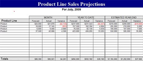 price  sales projection template forecasts template