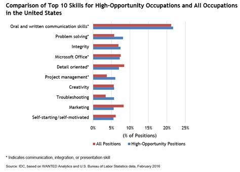 new research highlights most in demand skills