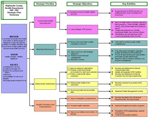 Writing A Strategic Plan Template by Great Personal 5 Year Plan Template