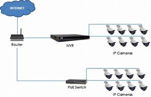 Lnr Series  Connecting Ip Cameras To Your Nvr