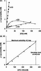 Phase Solubility Diagrams Of