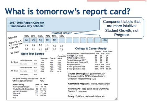 nyc high school report card template should school districts get an a f grade state report