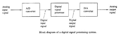 Electrical Gaze Basic Elements Of Digital Signal. Business Card Design Print How To Start Ira. Usda Graduate School Washington Dc. Cooking Colleges In California. Progressive Insurance Birmingham Al. Illinois First Time Home Buyer. Door Manufacturing Companies Iso 14001 Ems. At&t Store Deer Park Illinois. Child Life Insurance Policy A Is 4 Adoption