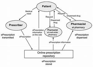 Physicians U0026 39  Attitudes Towards Eprescribing  U2013 Evaluation Of