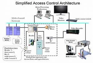 Access Control Design