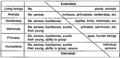 extension and comprehension this diagram is found in bachhuber s quot introduction to logic quot p 21