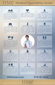 Guide To Medical Specialties