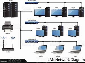Lan Network Diagram Vector Illustrator Stock Illustration