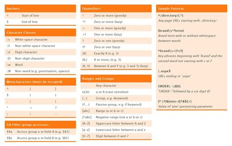 best regular expressions cheat sheet