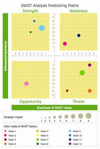 Strengths And Opportunities Examples Swot Analysis Strengths Weaknesses Opportunities And