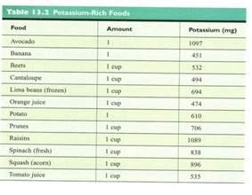 Potassium-Rich Foods List
