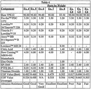 Coefficients Of Friction Table