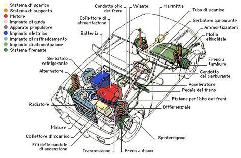 automobile automobile wiki fandom powered  wikia