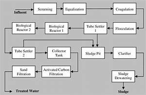 Block Diagram Of A Model Effluent Treatment Plant  Etp
