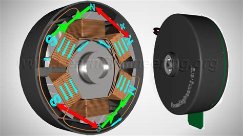 brushless dc motor how it works
