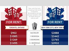 Comparing rents The costs of urban living in Canada vs U