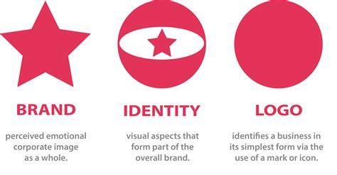 Design Definition by Branding Identity Logo Design Explained Kerry Bober
