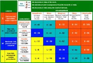 Management Risk Assessment Matrix