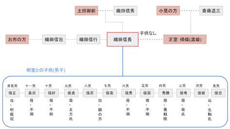 織田 信長 家 系図