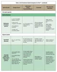 List of Opioid Pain Medications