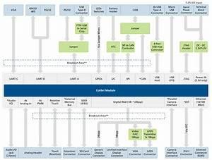 Colibri Evaluation Board