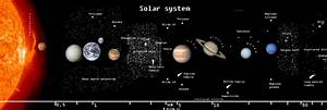 Solar System Model to Scale - Pics about space
